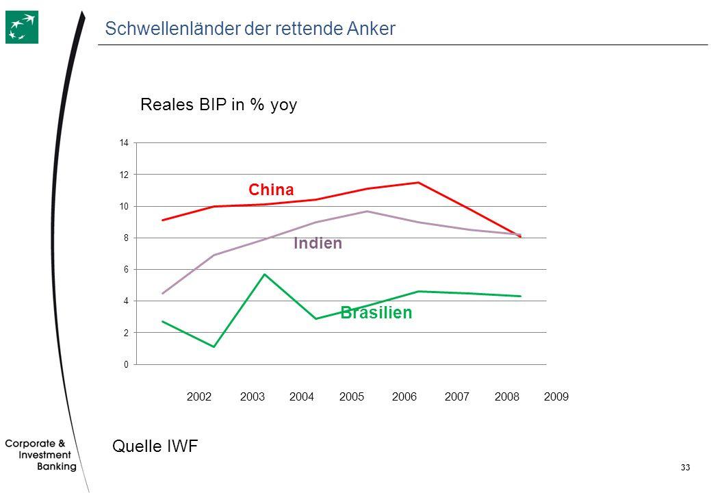 33 Schwellenländer der rettende Anker 2002 2003 2004 2005 2006 2007 2008 2009 Reales BIP in % yoy Brasilien Quelle IWF
