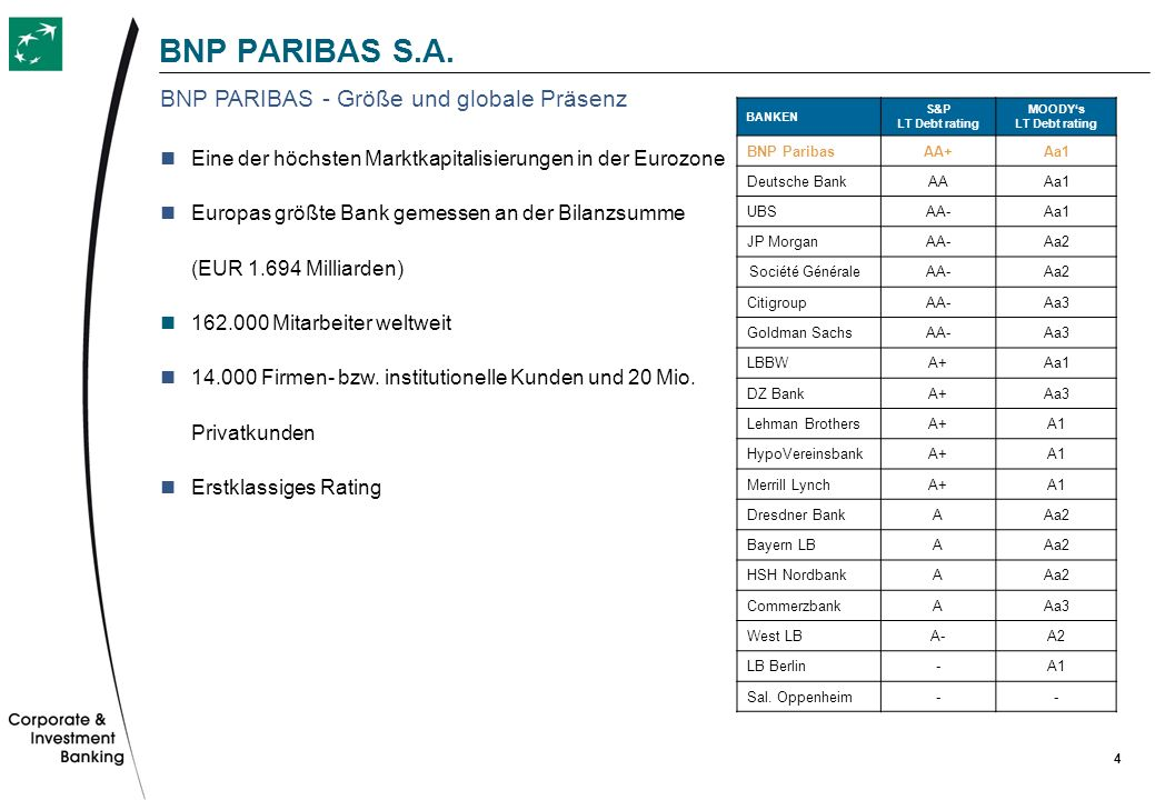 4 BNP PARIBAS S.A. Eine der höchsten Marktkapitalisierungen in der Eurozone Europas größte Bank gemessen an der Bilanzsumme (EUR 1.694 Milliarden) 162
