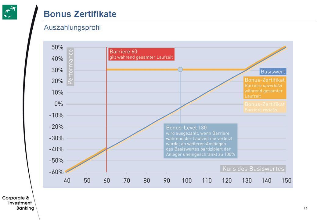 41 Bonus Zertifikate Auszahlungsprofil