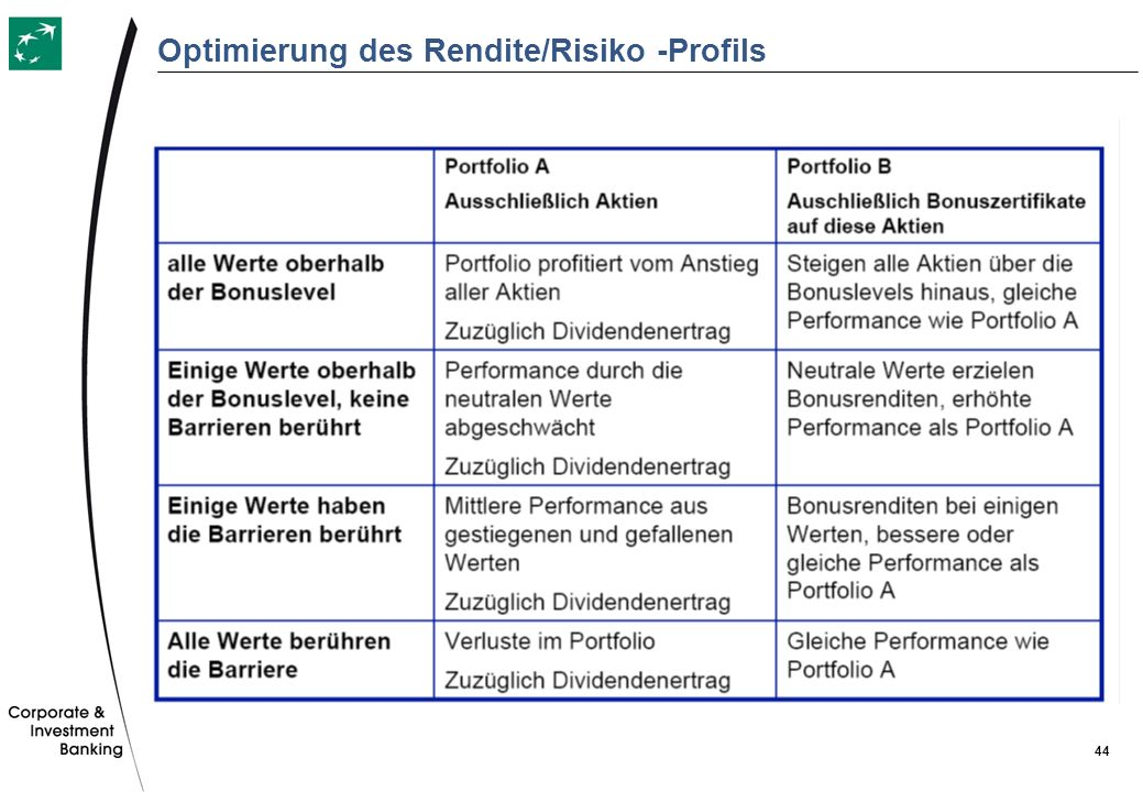 44 Optimierung des Rendite/Risiko -Profils