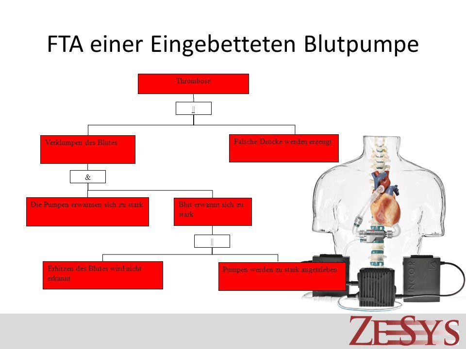 FTA einer Eingebetteten Blutpumpe Thrombose Die Pumpen erwärmen sich zu stark & || Erhitzen des Blutes wird nicht erkannt Pumpen werden zu stark angetrieben Falsche Drücke werden erzeugt Blut erwärmt sich zu stark Verklumpen des Blutes