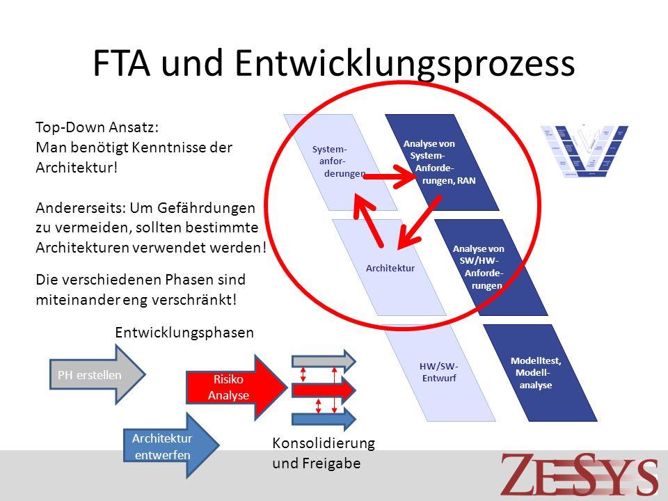 FTA und Entwicklungsprozess Top-Down Ansatz: Man benötigt Kenntnisse der Architektur! Andererseits: Um Gefährdungen zu vermeiden, sollten bestimmte Ar