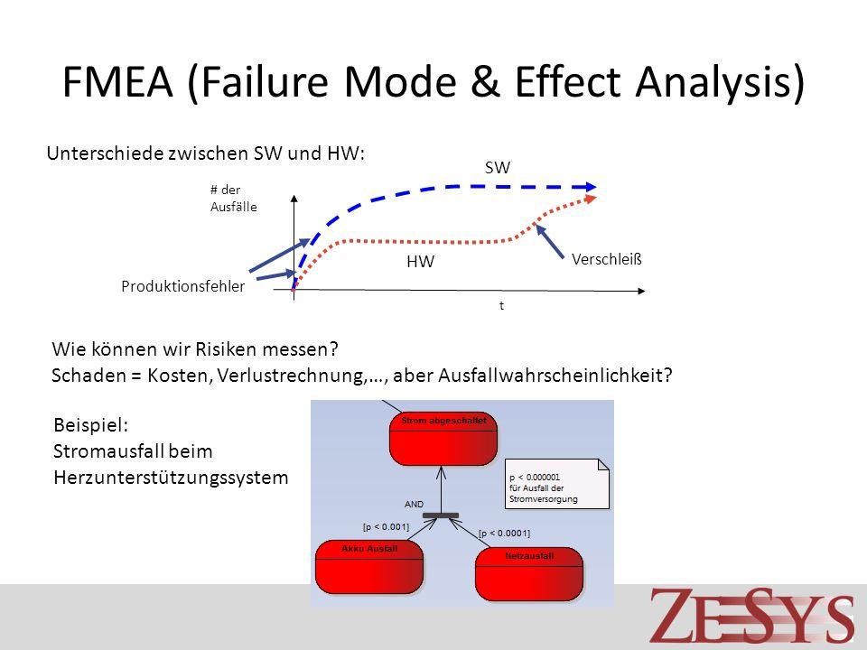 FMEA (Failure Mode & Effect Analysis) Unterschiede zwischen SW und HW: # der Ausfälle t SW HW Produktionsfehler Verschleiß Wie können wir Risiken messen.