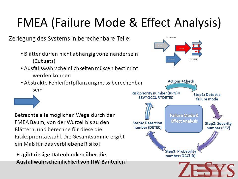 FMEA (Failure Mode & Effect Analysis) PH erstellen Architektur entwerfen Risiko Analyse Konsolidierung und Freigabe Entwicklungsphasen Zerlegung des Systems in berechenbare Teile: Blätter dürfen nicht abhängig voneinander sein (Cut sets) Ausfallswahrscheinlichkeiten müssen bestimmt werden können Abstrakte Fehlerfortpflanzung muss berechenbar sein Betrachte alle möglichen Wege durch den FMEA Baum, von der Wurzel bis zu den Blättern, und berechne für diese die Risikoprioritätszahl.
