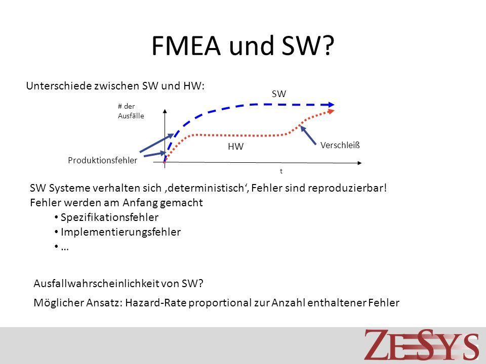 FMEA und SW? SW Systeme verhalten sich deterministisch, Fehler sind reproduzierbar! Fehler werden am Anfang gemacht Spezifikationsfehler Implementieru
