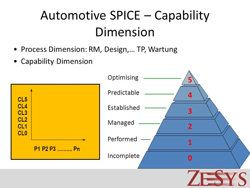 Automotive SPICE – Capability Dimension Optimising Predictable Established Managed Performed Incomplete 1 2 3 4 5 0 Process Dimension: RM, Design,… TP, Wartung Capability Dimension CL5 CL4 CL3 CL2 CL1 CL0 P1 P2 P3..........