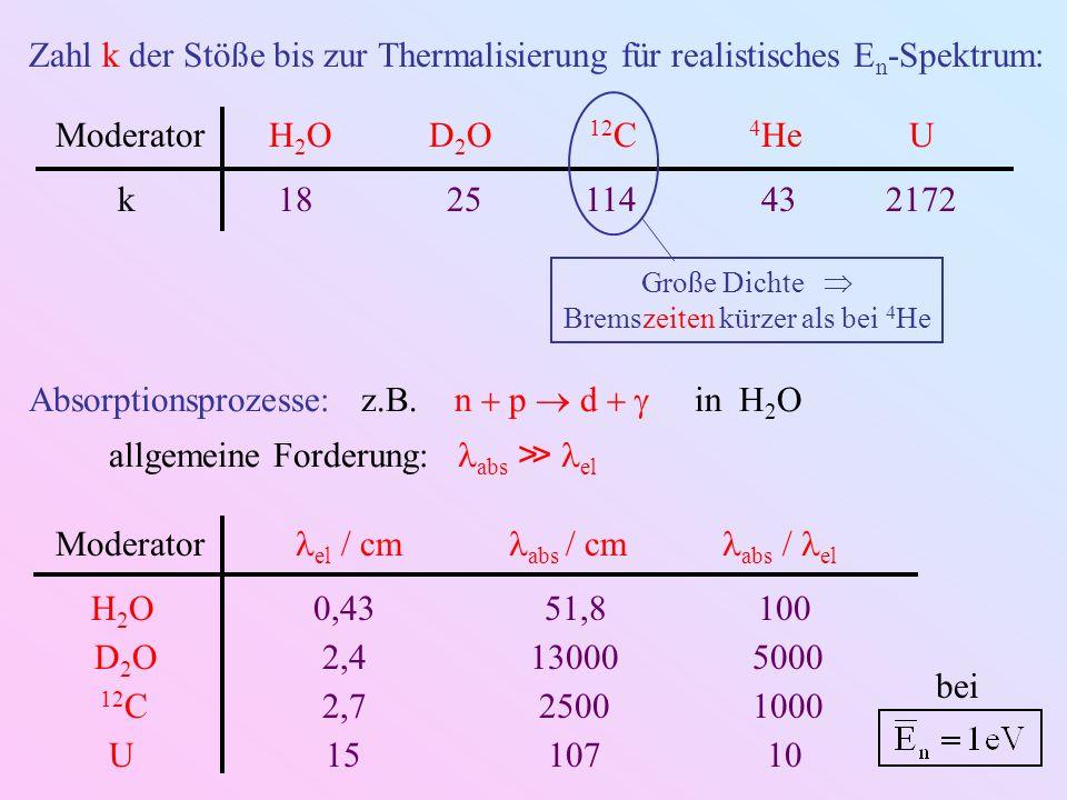 Zahl k der Stöße bis zur Thermalisierung für realistisches E n -Spektrum: ModeratorH 2 OD 2 O 12 C 4 HeU k 18 25 114 43 2172 Große Dichte Bremszeiten kürzer als bei 4 He Absorptionsprozesse: z.B.