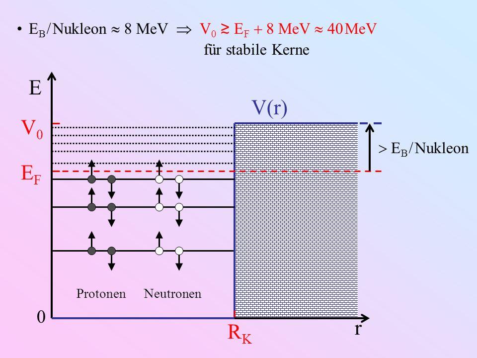 E B Nukleon 8 MeV V 0 E F 8 MeV 40 MeV für stabile Kerne r RKRK E EFEF V0V0 V(r) E B Nukleon 0 ProtonenNeutronen