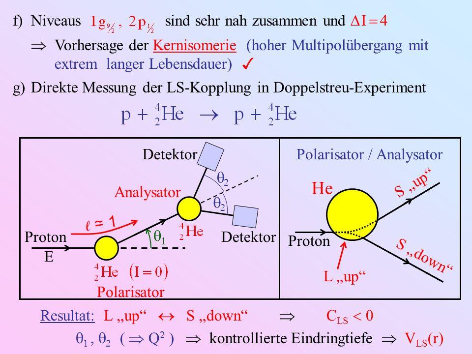 f)Niveaus sind sehr nah zusammen und I 4 Vorhersage der Kernisomerie (hoher Multipolübergang mit extrem langer Lebensdauer) g)Direkte Messung der LS-K