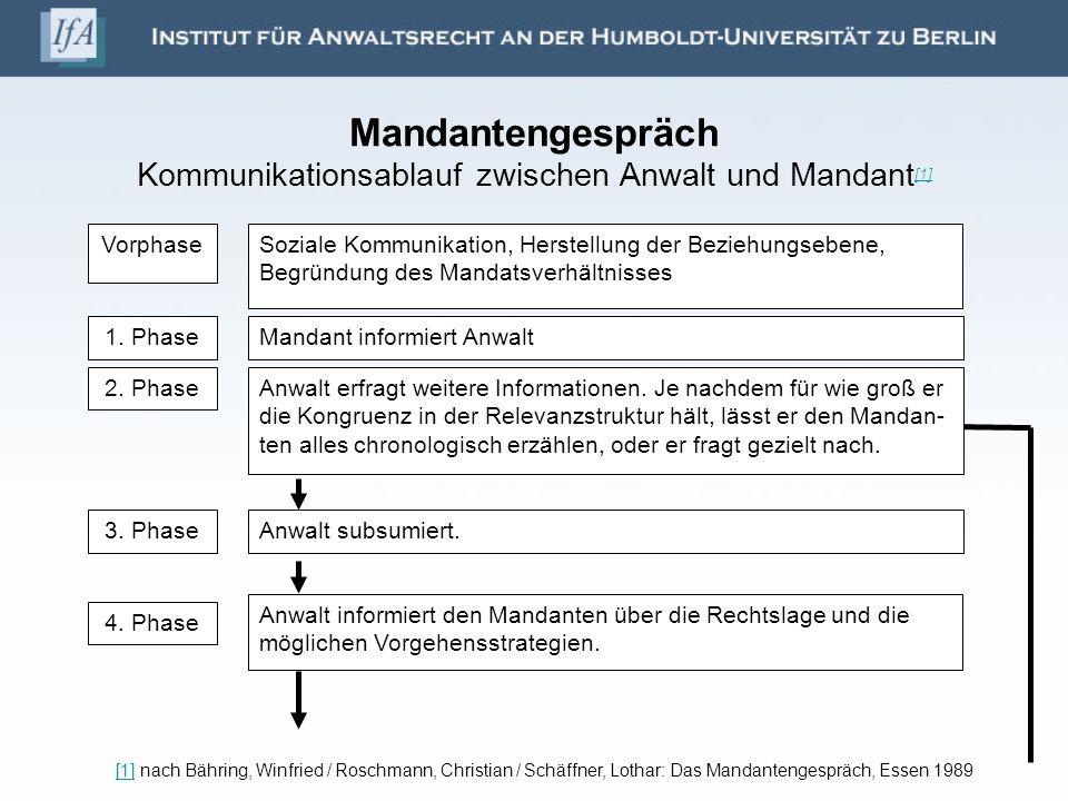 Mandantengespräch Kommunikationsablauf zwischen Anwalt und Mandant [1] [1] [1] nach Bähring, Winfried / Roschmann, Christian / Schäffner, Lothar: Das