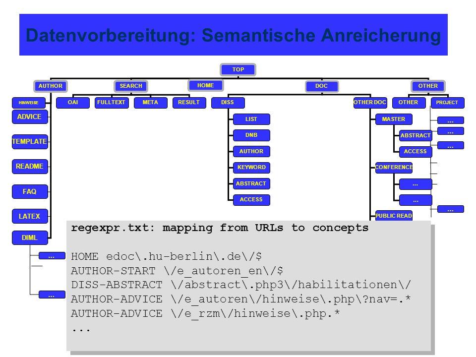 Datenvorbereitung: Semantische Anreicherung TOP AUTHORSEARCH DOC OTHER OAIOTHERDISSFULLTEXT LIST DNB AUTHOR KEYWORD META PROJECT OTHER DOC MASTER ABST