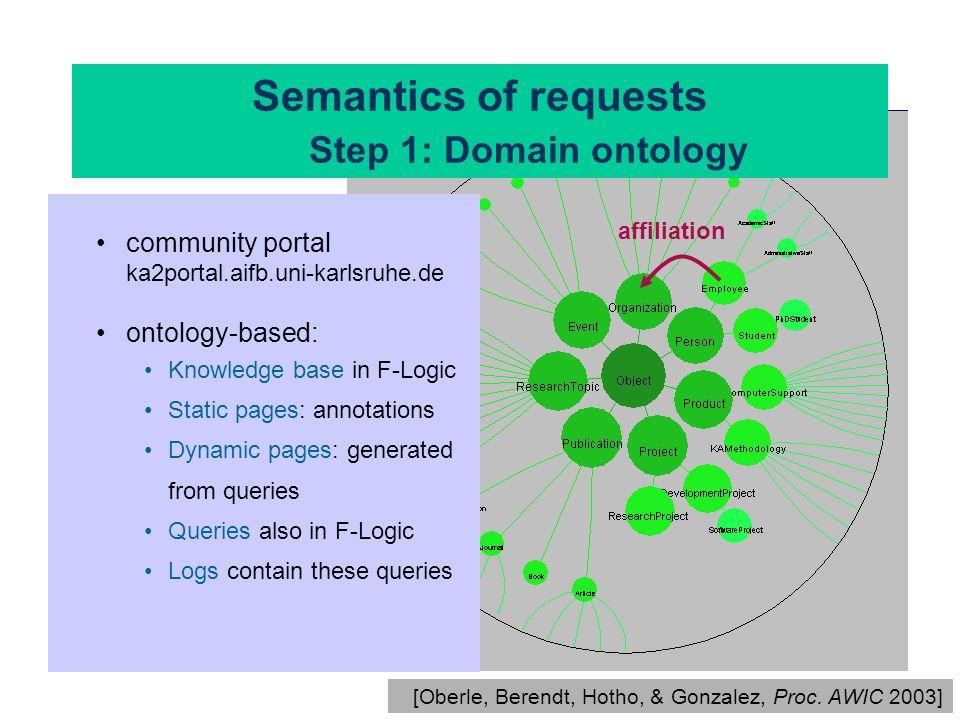 Semantics of requests Step 1: Domain ontology [Oberle, Berendt, Hotho, & Gonzalez, Proc. AWIC 2003] community portal ka2portal.aifb.uni-karlsruhe.de o