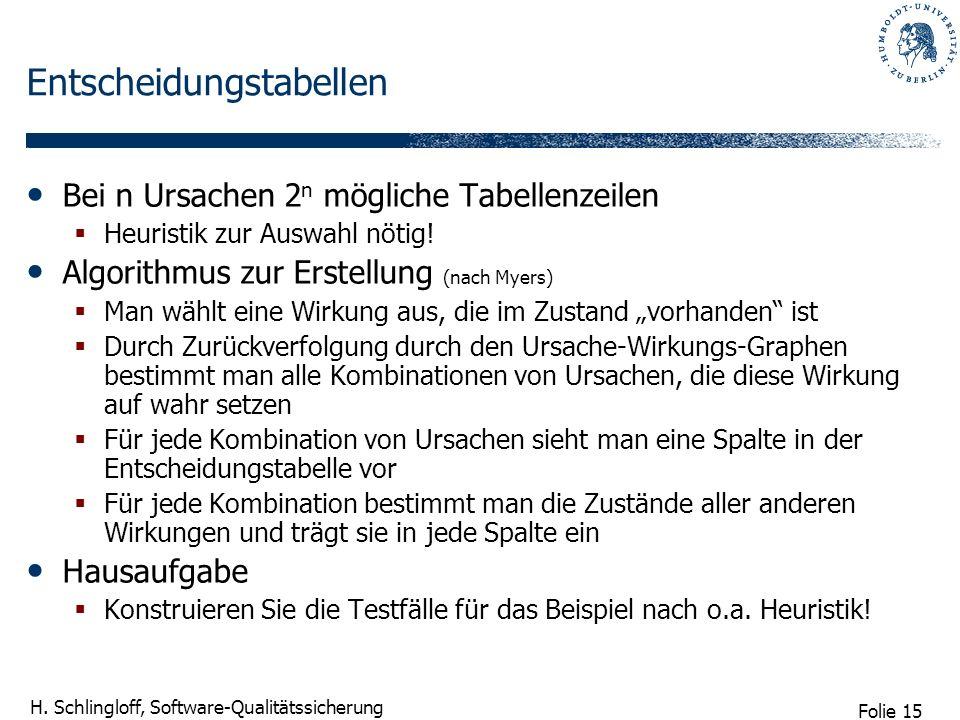 Folie 15 H. Schlingloff, Software-Qualitätssicherung Entscheidungstabellen Bei n Ursachen 2 n mögliche Tabellenzeilen Heuristik zur Auswahl nötig! Alg