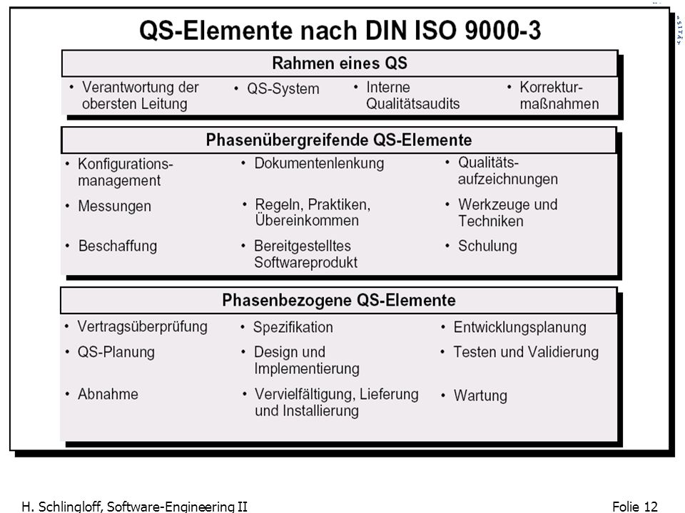 Folie 12 H. Schlingloff, Software-Engineering II