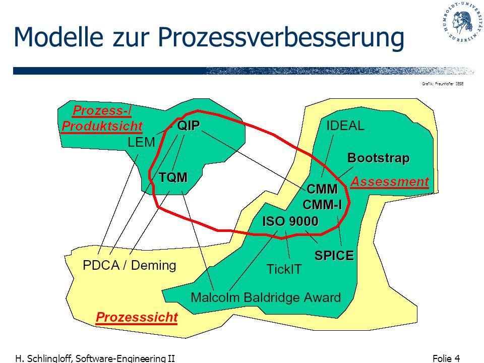Folie 4 H. Schlingloff, Software-Engineering II Modelle zur Prozessverbesserung Grafik: Fraunhofer IESE