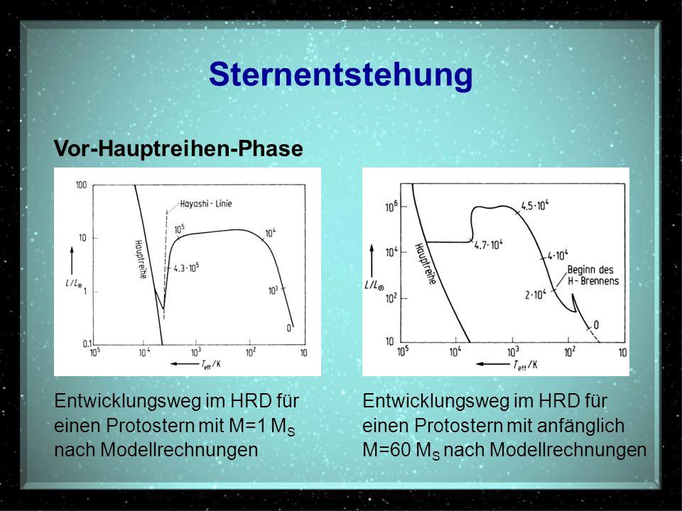 Sternentstehung Vor-Hauptreihen-Phase Entwicklungsweg im HRD für einen Protostern mit M=1 M S nach Modellrechnungen Entwicklungsweg im HRD für einen P