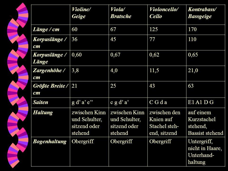 Violine/ Geige Viola/ Bratsche Violoncello/ Cello Kontrabass/ Bassgeige Länge / cm6067125170 Korpuslänge / cm 364577110 Korpuslänge / Länge 0,600,670,