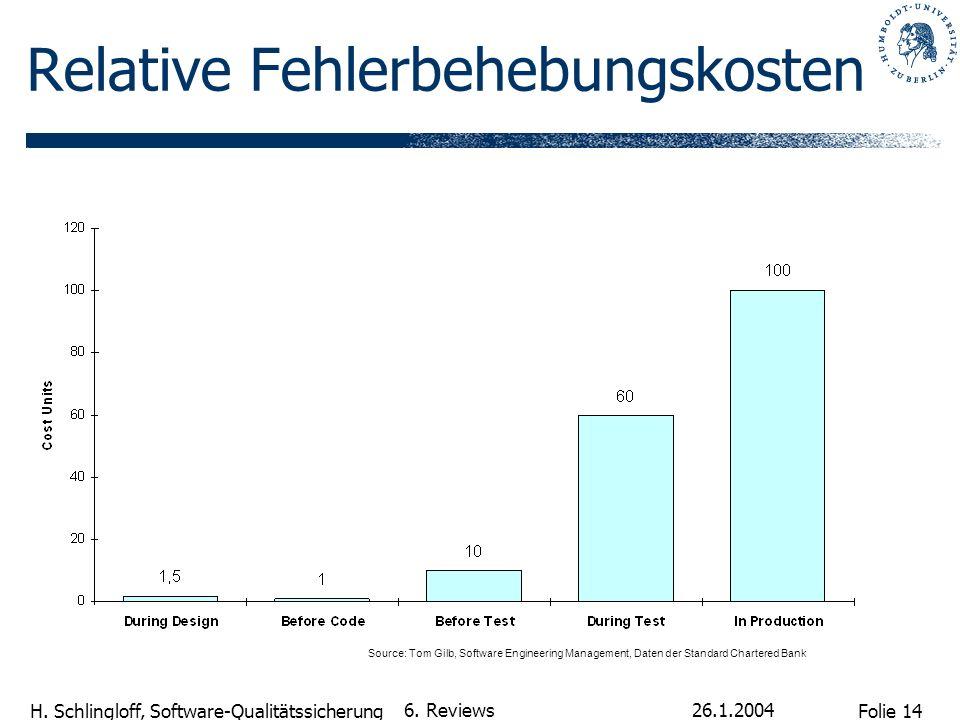 Folie 14 H. Schlingloff, Software-Qualitätssicherung 26.1.2004 6. Reviews Relative Fehlerbehebungskosten Source: Tom Gilb, Software Engineering Manage