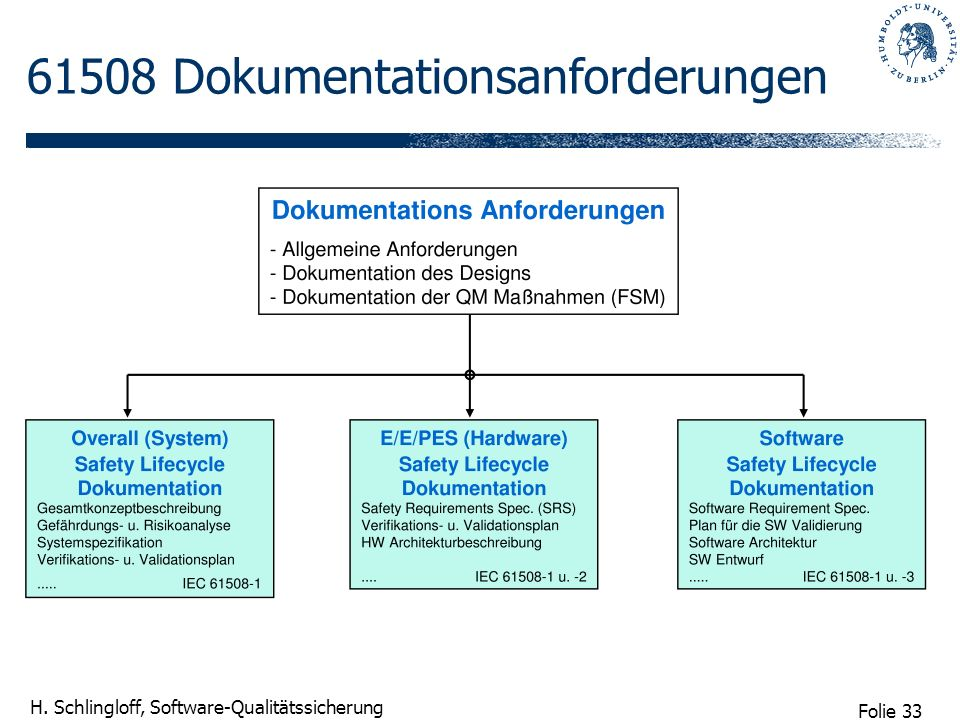 Folie 33 H. Schlingloff, Software-Qualitätssicherung 61508 Dokumentationsanforderungen
