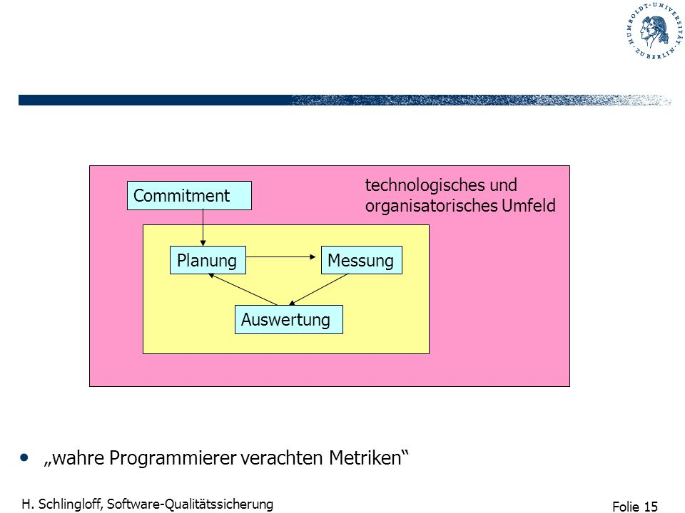 Folie 15 H. Schlingloff, Software-Qualitätssicherung wahre Programmierer verachten Metriken PlanungMessung Auswertung technologisches und organisatori