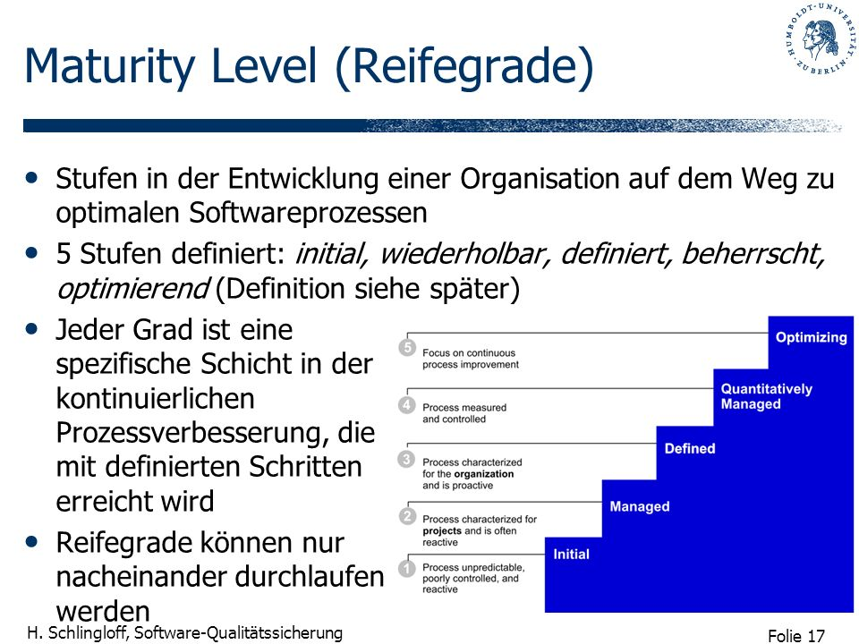 Folie 17 H. Schlingloff, Software-Qualitätssicherung Maturity Level (Reifegrade) Stufen in der Entwicklung einer Organisation auf dem Weg zu optimalen