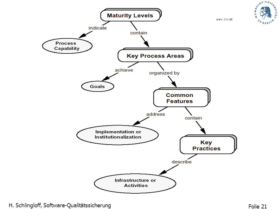Folie 21 H. Schlingloff, Software-Qualitätssicherung Grafik: CMU SEI