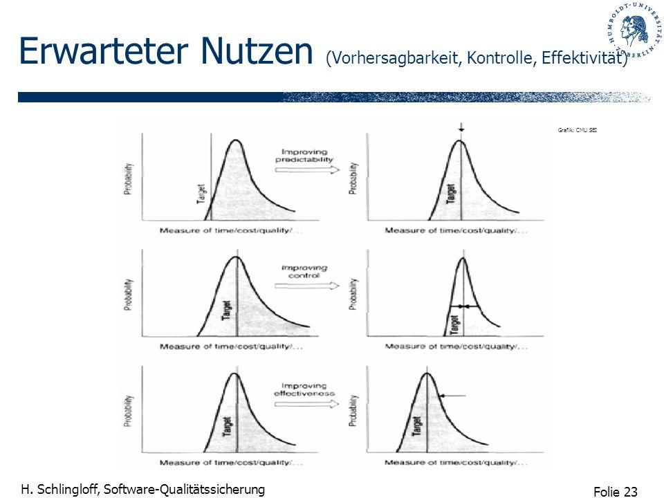 Folie 23 H. Schlingloff, Software-Qualitätssicherung Erwarteter Nutzen (Vorhersagbarkeit, Kontrolle, Effektivität) Grafik: CMU SEI
