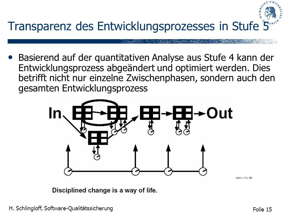Folie 15 H. Schlingloff, Software-Qualitätssicherung Transparenz des Entwicklungsprozesses in Stufe 5 Basierend auf der quantitativen Analyse aus Stuf