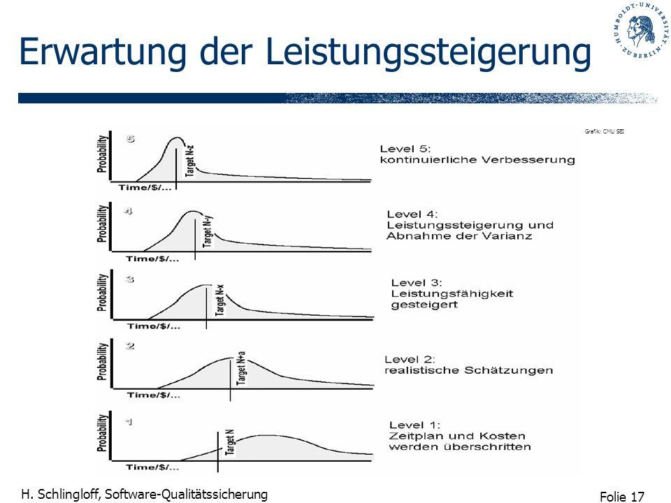Folie 17 H. Schlingloff, Software-Qualitätssicherung Erwartung der Leistungssteigerung Grafik: CMU SEI