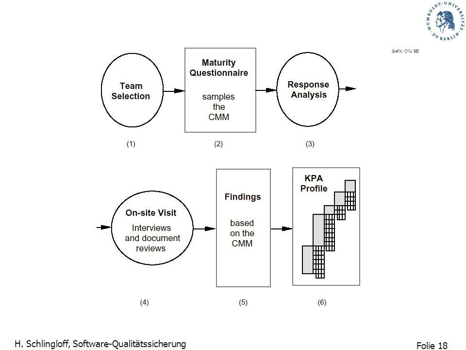 Folie 18 H. Schlingloff, Software-Qualitätssicherung Grafik: CMU SEI