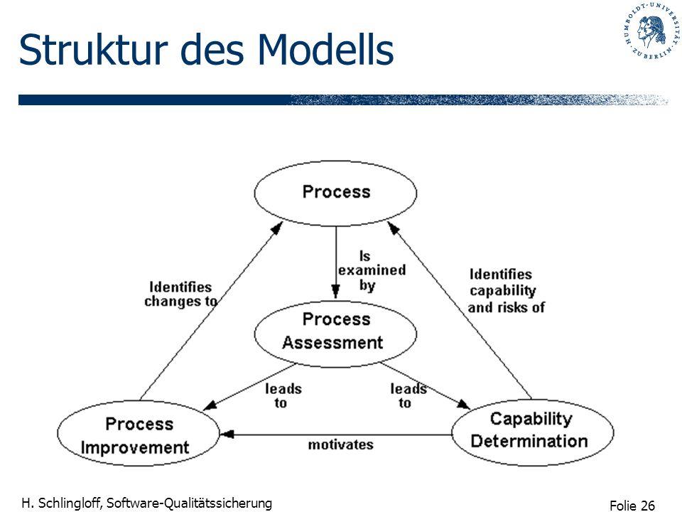 Folie 26 H. Schlingloff, Software-Qualitätssicherung Struktur des Modells