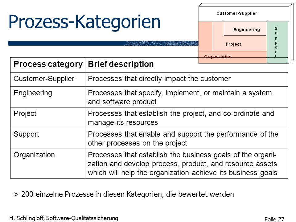 Folie 27 H. Schlingloff, Software-Qualitätssicherung Prozess-Kategorien Process categoryBrief description Customer-SupplierProcesses that directly imp