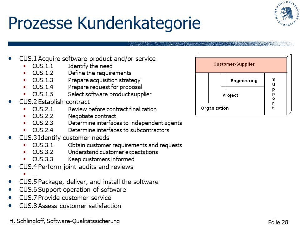 Folie 28 H. Schlingloff, Software-Qualitätssicherung Prozesse Kundenkategorie CUS.1Acquire software product and/or service CUS.1.1Identify the need CU