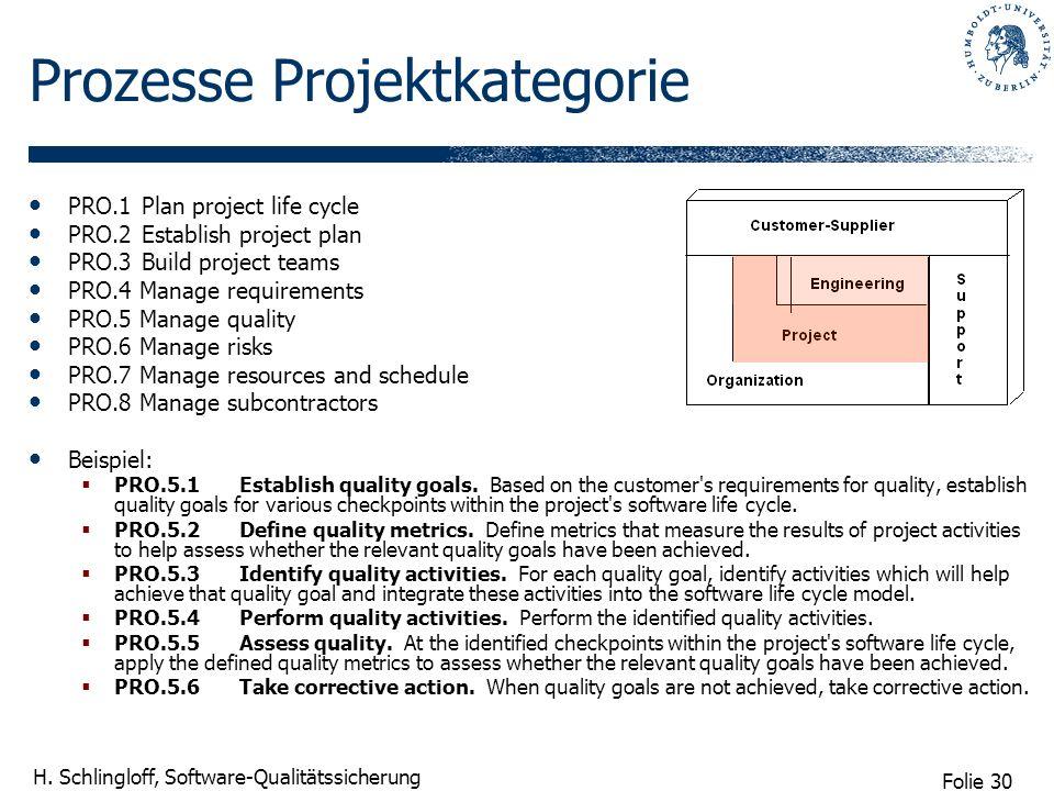 Folie 30 H. Schlingloff, Software-Qualitätssicherung Prozesse Projektkategorie PRO.1 Plan project life cycle PRO.2 Establish project plan PRO.3 Build