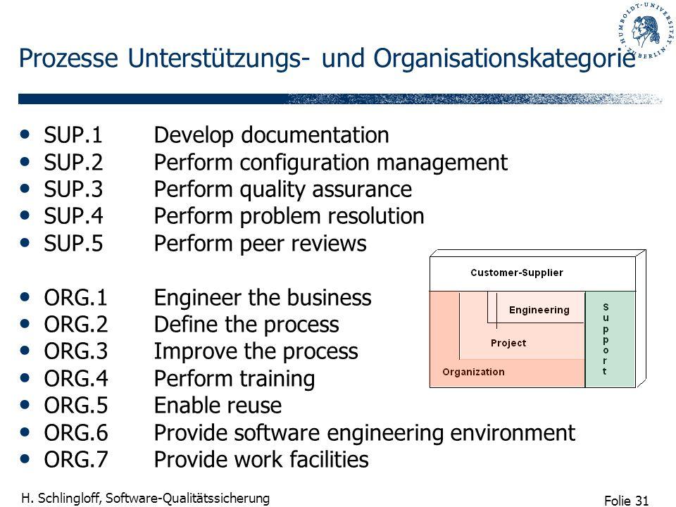 Folie 31 H. Schlingloff, Software-Qualitätssicherung Prozesse Unterstützungs- und Organisationskategorie SUP.1Develop documentation SUP.2Perform confi