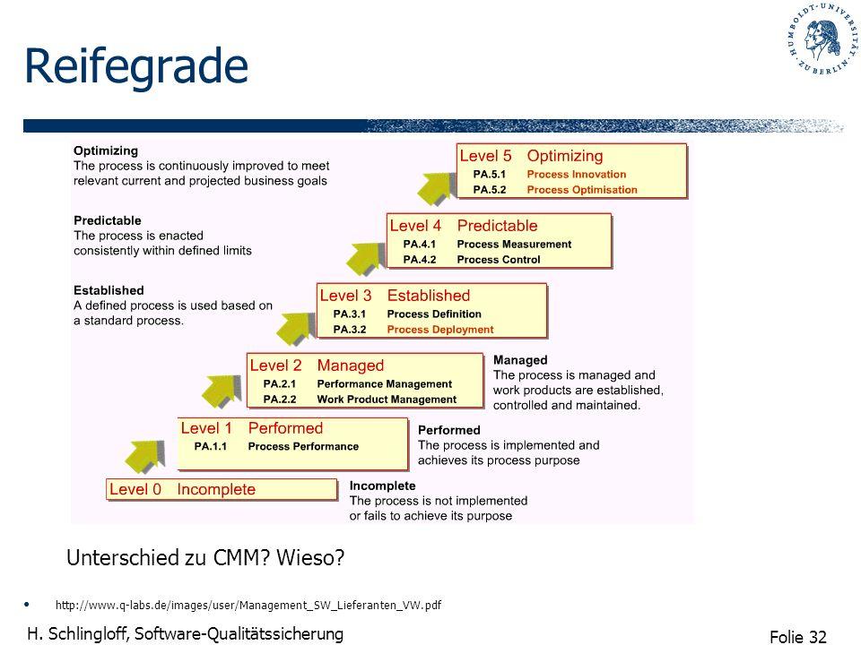 Folie 32 H. Schlingloff, Software-Qualitätssicherung Reifegrade http://www.q-labs.de/images/user/Management_SW_Lieferanten_VW.pdf Unterschied zu CMM?
