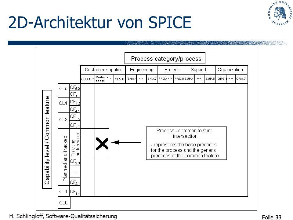 Folie 33 H. Schlingloff, Software-Qualitätssicherung 2D-Architektur von SPICE