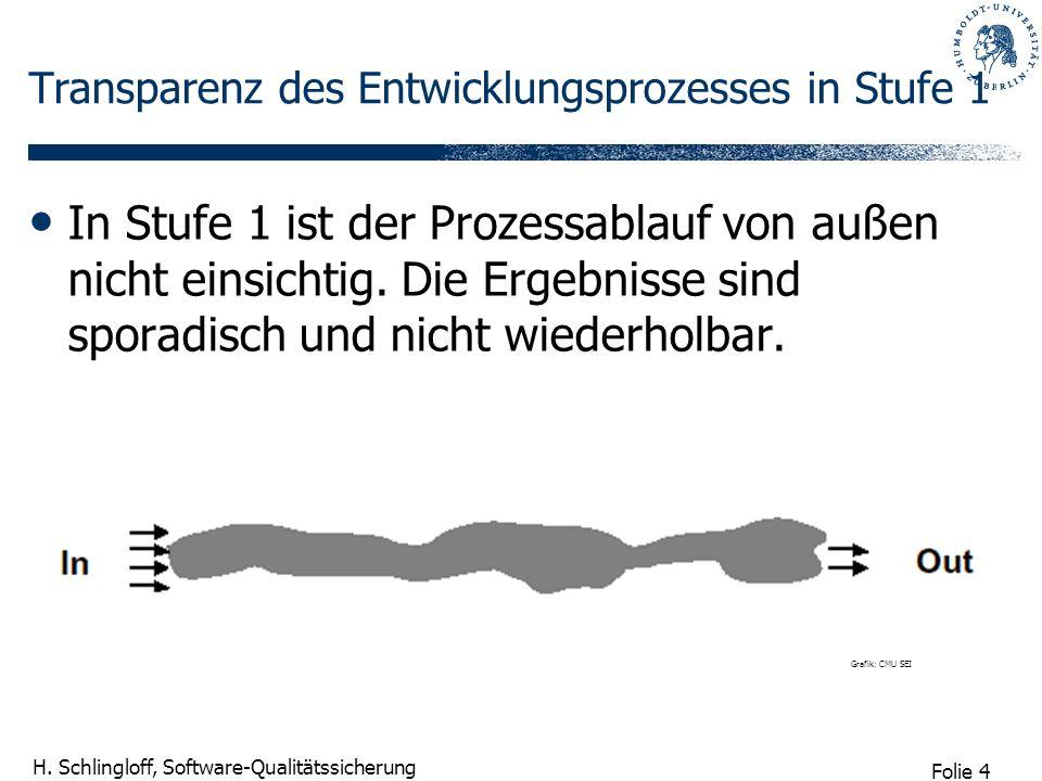 Folie 4 H. Schlingloff, Software-Qualitätssicherung Transparenz des Entwicklungsprozesses in Stufe 1 In Stufe 1 ist der Prozessablauf von außen nicht