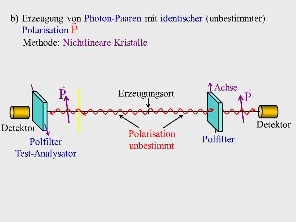 b)Erzeugung von Photon-Paaren mit identischer (unbestimmter) Polarisation Methode: Nichtlineare Kristalle Detektor Polfilter Achse Polarisation unbest