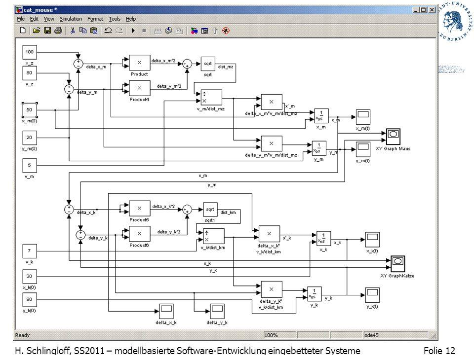 Folie 12 H. Schlingloff, SS2011 – modellbasierte Software-Entwicklung eingebetteter Systeme