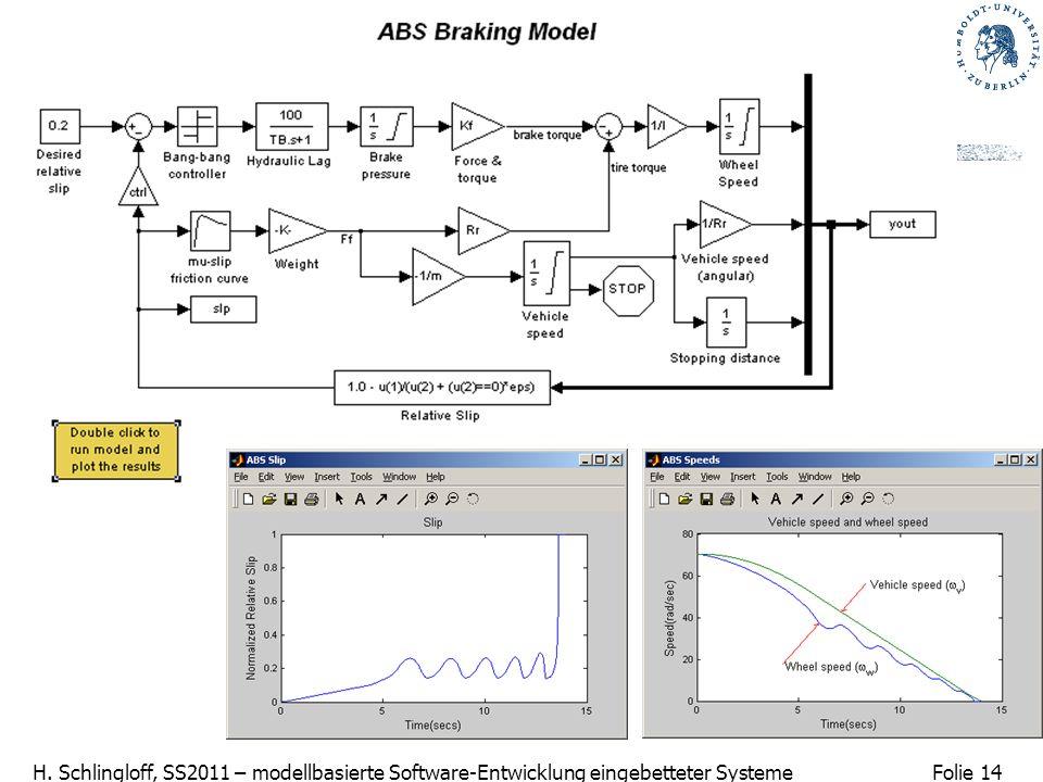 Folie 14 H. Schlingloff, SS2011 – modellbasierte Software-Entwicklung eingebetteter Systeme