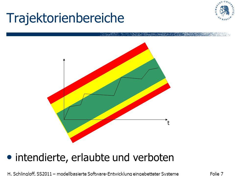Folie 7 H. Schlingloff, SS2011 – modellbasierte Software-Entwicklung eingebetteter Systeme Trajektorienbereiche intendierte, erlaubte und verboten t