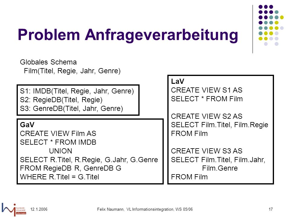 Felix Naumann, VL Informationsintegration, WS 05/0617 Problem Anfrageverarbeitung Globales Schema Film(Titel, Regie, Jahr, Genre) S1: IMDB(Titel, Regie, Jahr, Genre) S2: RegieDB(Titel, Regie) S3: GenreDB(Titel, Jahr, Genre) GaV CREATE VIEW Film AS SELECT * FROM IMDB UNION SELECT R.Titel, R.Regie, G.Jahr, G.Genre FROM RegieDB R, GenreDB G WHERE R.Titel = G.Titel LaV CREATE VIEW S1 AS SELECT * FROM Film CREATE VIEW S2 AS SELECT Film.Titel, Film.Regie FROM Film CREATE VIEW S3 AS SELECT Film.Titel, Film.Jahr, Film.Genre FROM Film