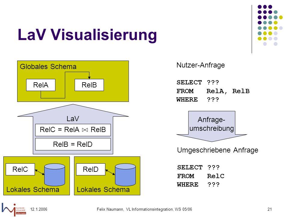 12.1.2006Felix Naumann, VL Informationsintegration, WS 05/0621 LaV Visualisierung Globales Schema Lokales Schema RelARelB RelC LaV RelC = RelA RelB Lokales Schema RelD RelB = RelD Nutzer-Anfrage SELECT .