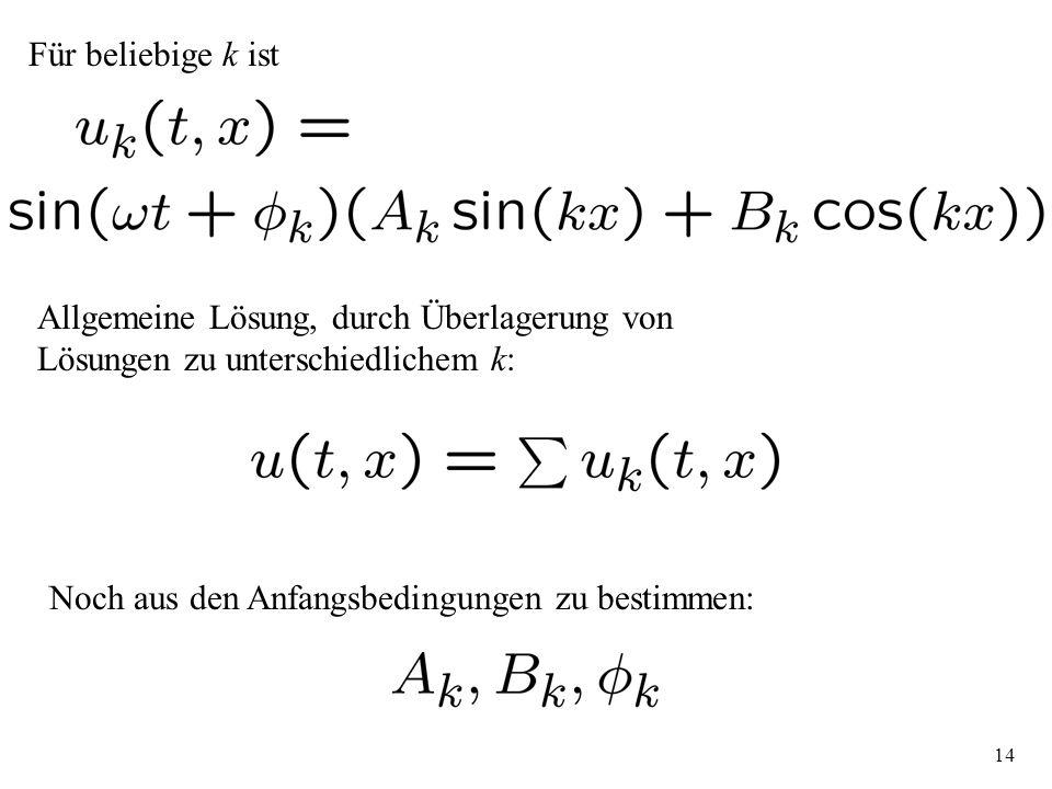 14 Für beliebige k ist Allgemeine Lösung, durch Überlagerung von Lösungen zu unterschiedlichem k: Noch aus den Anfangsbedingungen zu bestimmen: