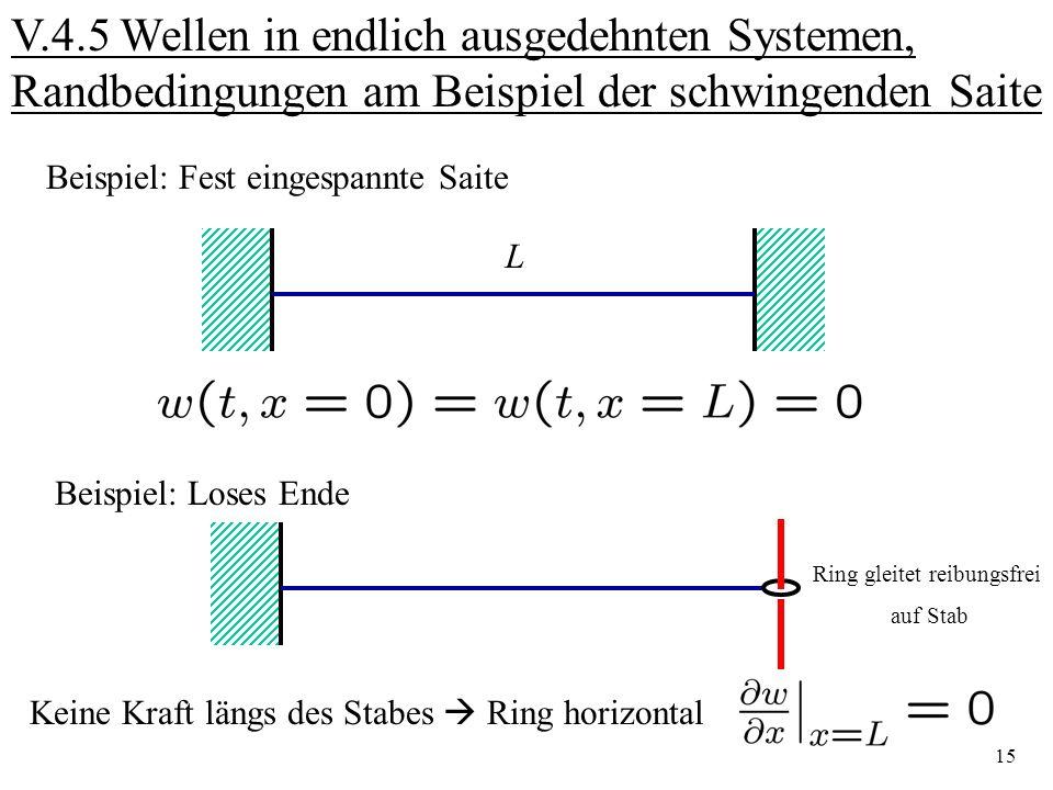 15 V.4.5 Wellen in endlich ausgedehnten Systemen, Randbedingungen am Beispiel der schwingenden Saite Beispiel: Fest eingespannte Saite L Beispiel: Los