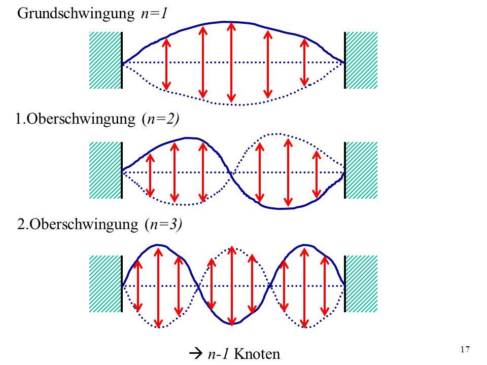 17 Grundschwingung n=1 1.Oberschwingung (n=2) 2.Oberschwingung (n=3) n-1 Knoten