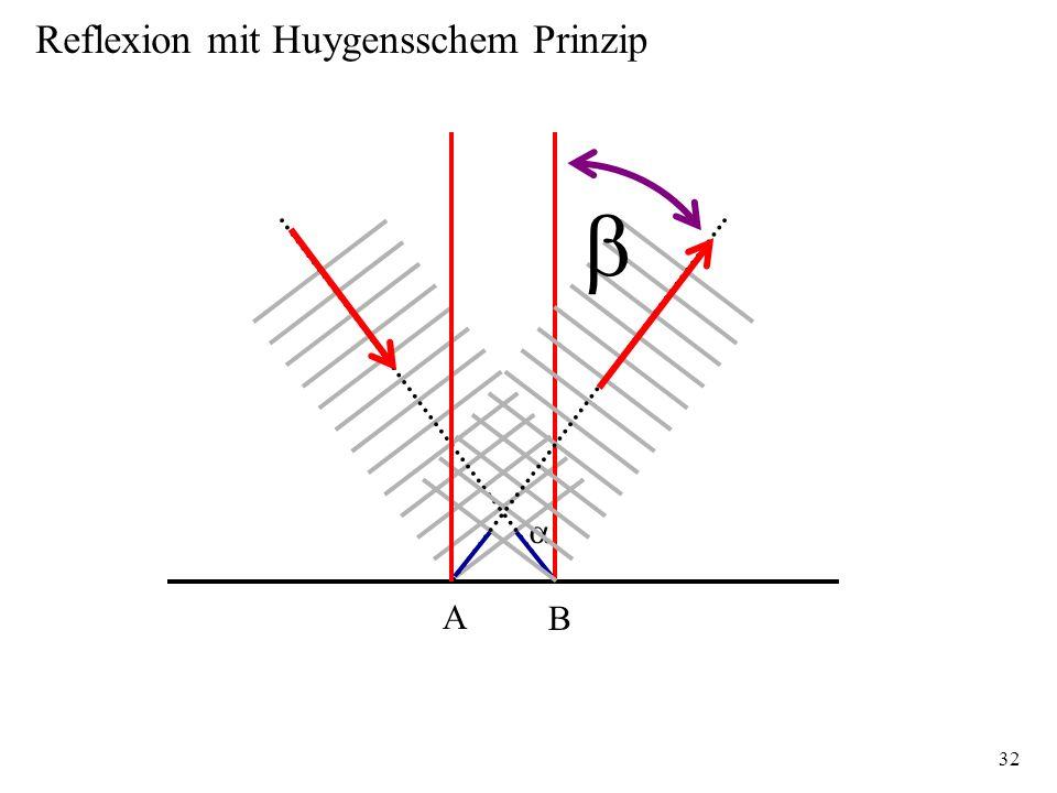 32 A B Reflexion mit Huygensschem Prinzip