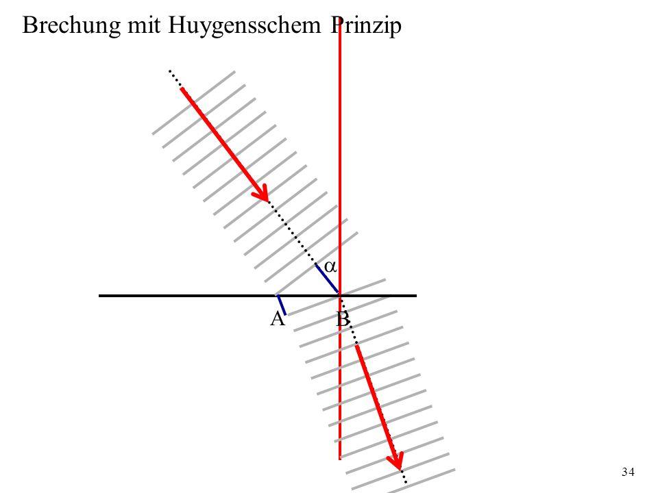 34 A B Brechung mit Huygensschem Prinzip