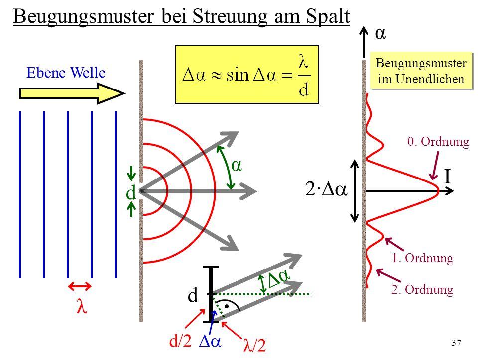 37 Beugungsmuster bei Streuung am Spalt Ebene Welle λ d α Beugungsmuster im Unendlichen α I 2· 0. Ordnung 1. Ordnung 2. Ordnung d α λ/2 d/2